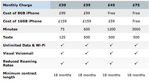 O2 iPhone 3G Tariff Plans