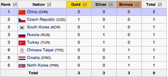 2008 Olympic Medal Count